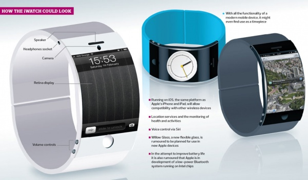彭博社新聞報導 Apple 有可能會推出智慧手錶 iWatch 來轉換跑道迎戰!