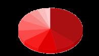 G Data公佈3月份前十名病毒排行榜名單,本月有3種新進榜的病毒,有一病毒Wi […]