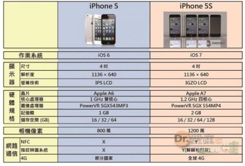 20130620 iPhone 5 vs 5s