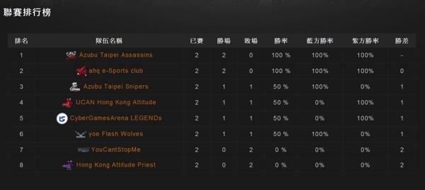 ByajGtbKqR6FB?= 由AZB TPA、ahq連勝兩場暫居首位。