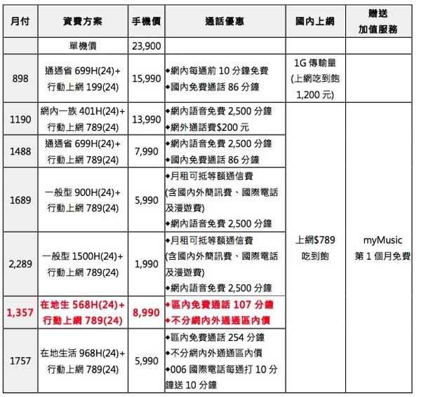 HTC One max -TWM
