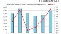 揮別了谷底低盪的2012下半年,台灣太陽光電產業2013年上半年展現出活絡的氣氛 […]