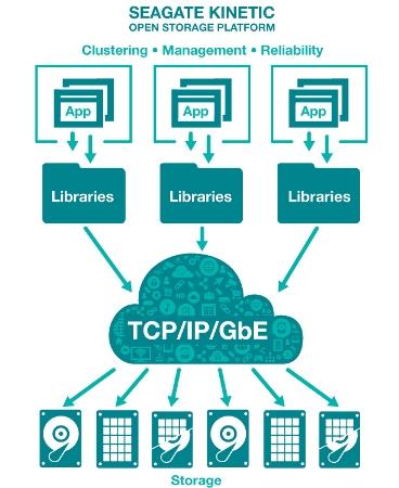 Seagate Kinetic Open Storage平台_2