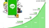 LINE宣佈自2011年6月23日推出以來,全球註冊用戶數已突破三億大關,其中台 […]