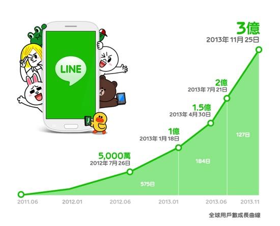 300million Graph_cn Taiwan copy