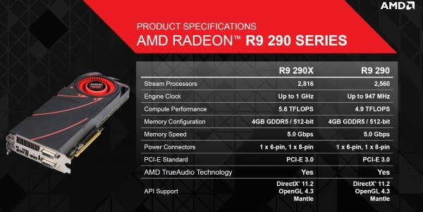 AMD Radeon™ R9 290 -2