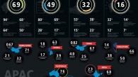 奧多比與CMO Council 發表的第二份年度奧多比亞太數位行銷調查報告中,亞 […]