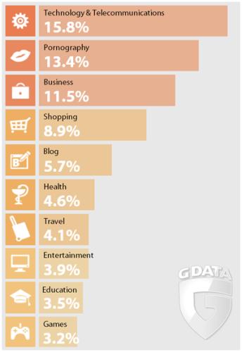 G Data 10大類型危險網站