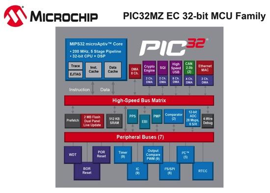 PIC32MZ_Block-Diagram copy