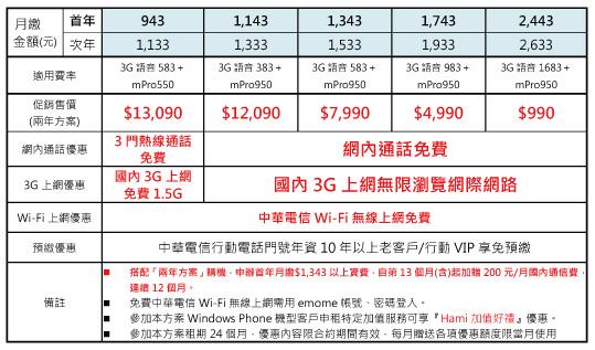cht-Nokia-Lumia-1520