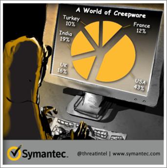 20131219 symantec-1