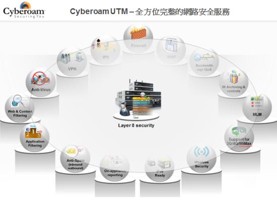 Cyberoam全方位網路安全服務