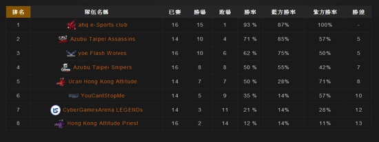 LNL冬季聯賽HKA.P連敗四場反攻失敗。