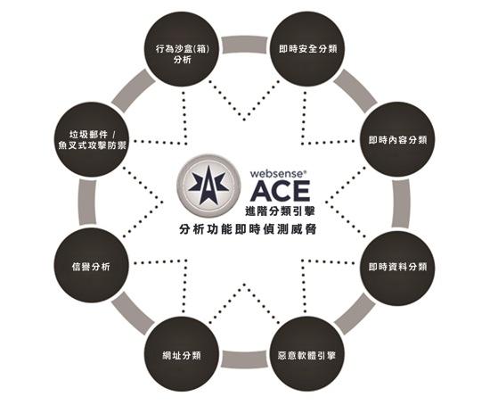 Websense TRITON 7.8的ACE 進階分類引擎,針對複雜的威脅提供即時分析,有效協助企業IT人員精準決策 copy
