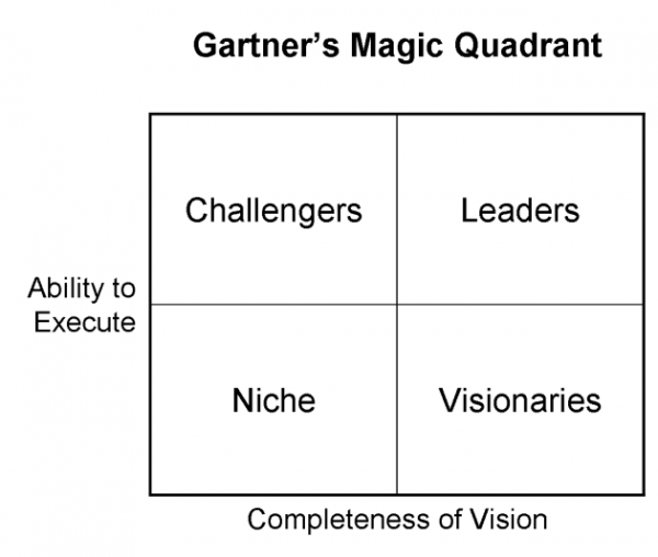 gartner-magic-quadrant
