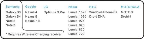 20140224 無線充電