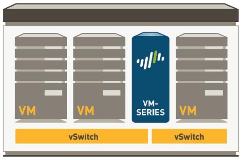 VM-Series copy