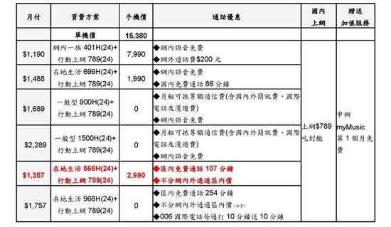 Xperia Z1 Compact 資費方案