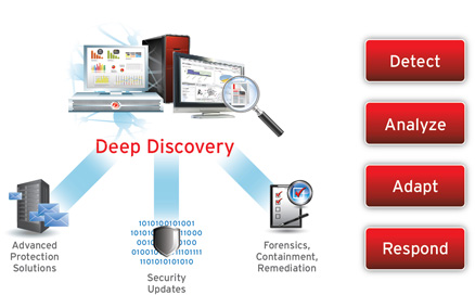 icon_deep_discovery_diagram