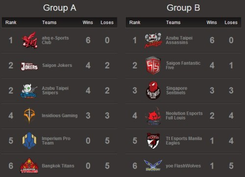 2014《英雄聯盟》GPL 2014 春季聯賽,ahq與AZB TPA保持零敗紀錄,暫穩居王座。