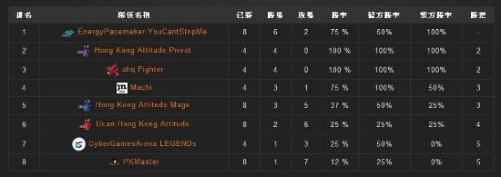 2014《英雄聯盟》LNL 2014 春季聯賽,HKA.P、ahq F重返排位。
