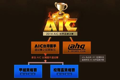 A.V.A 戰地之王AIC台灣國手代表選拔賽制度,給所有電競好手站上國際舞台機會! copy