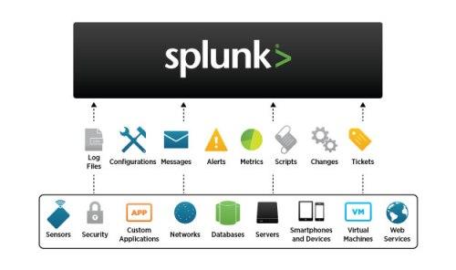 DGRM-Splunk-6-Index-Data-102