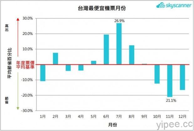 台灣最便宜機票月份