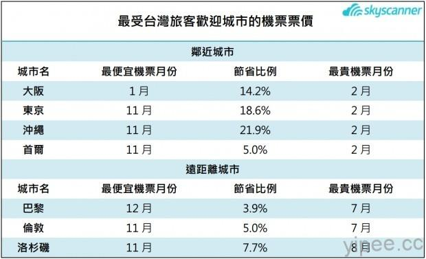 最受台灣旅客歡迎城市的機票票價