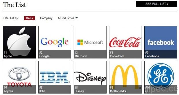 The World's Most Valuable Brands-2