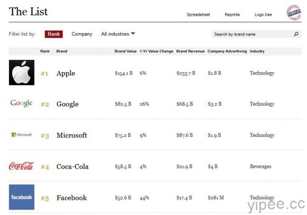The World's Most Valuable Brands-1