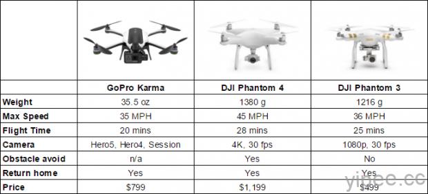gopro-karma-vs-dji-phantom