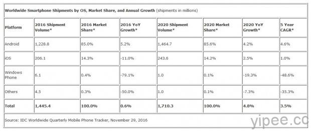worldwide-smartphone-shipments-by-os-market-share-and-annual-growth