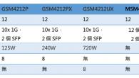 NETGEAR 為 AV over IP 專業影音推出 M4250 系列全網管交 […]