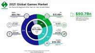 遊戲市調機構 Newzoo 日前公佈 2021 年全球遊戲市場預測,預估 202 […]