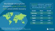 市場調查研究機構 Canalys 公布 2021 年第二季全球智慧手機排行榜,這 […]