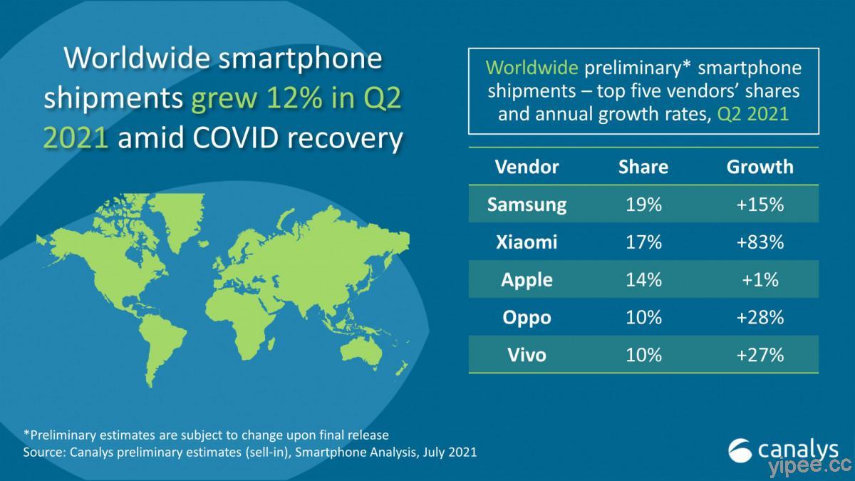 2021 年第二季全球智慧手機銷售排行榜:小米出貨量大幅增加,打敗蘋果登上第二名寶座